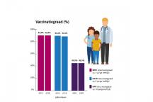 infographic vaccinatiegraad rivm rijksvaccinatieprogramma